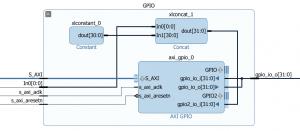 GPIO Hierarchy